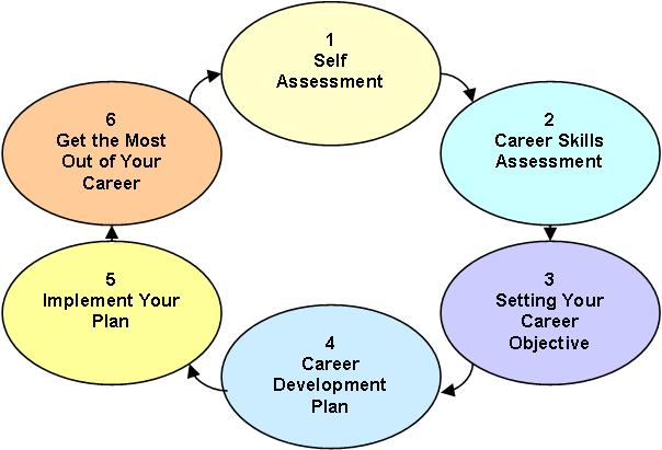 plan a career